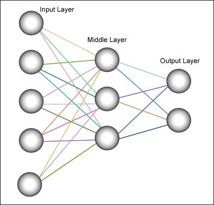 یک شبکه ی عصبی ساده
