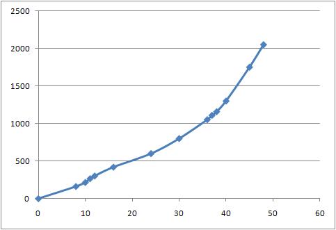 نمودار رشد نئو در 48 ساعت اول
